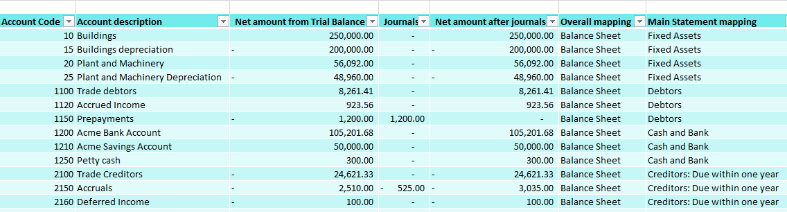 Extract from year end accounts model